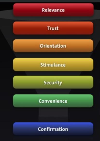 跨際數位行銷有限公司轉換層級的七個架構